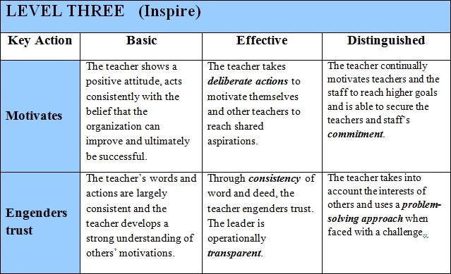 Teacher Leadership Rubric additionally 10 further Ch8 furthermore The Social Technographics Profile in addition A  munity Guide to Environmental Health Unsafe Disposal of Toxic Waste. on chapter 2 ladder